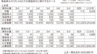 水道料金の値下げへ  第一歩踏み出す 日本共産党町議団の提案が後押し